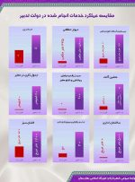 نمودار| مقایسه اقدامات انجام شده دولت تدبیر وامید در بهارستان